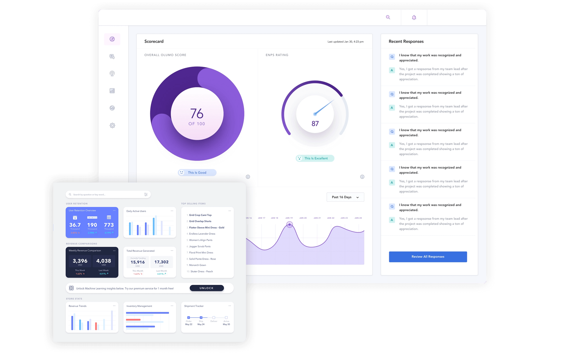 Campaign Metrics Dashboard View